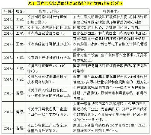 疫情下江苏省农药生产经营现状及对策思考
