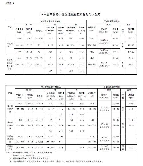 河南省2021-2022年冬小麦施肥技术