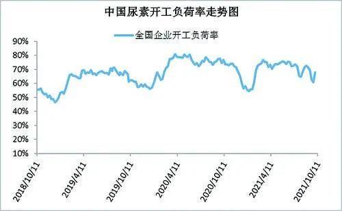 尿素库存仍处低位,市场依旧震荡偏强运行
